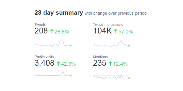 Using Facebook and Twitter Analytics to Shape Your 2017 Social Media
